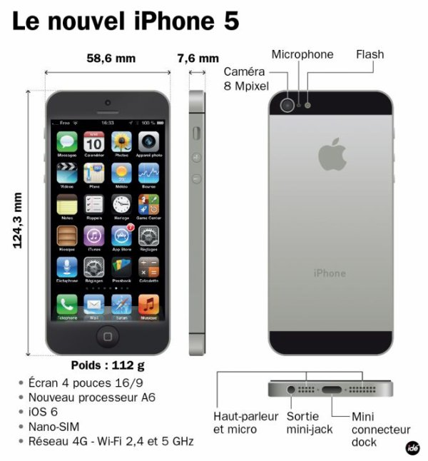 LA PHOTO DE L'IPHONE 5 