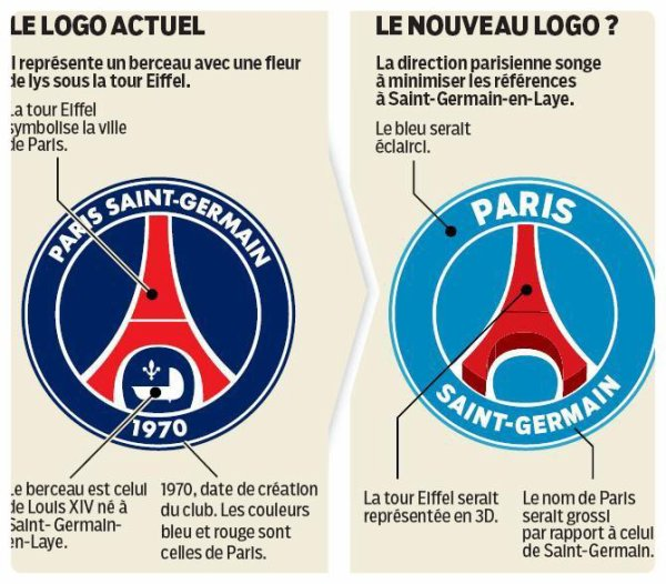 LE PROBABLE NOUVEAU LOGO DU PSG